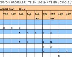 Sanayi Profilleri Teknik Tablo, Konstrüksiyon Profilleri Teknik Tablo